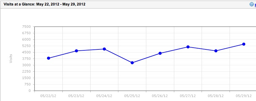 SI Traffic for May 22 to May 29, 2012