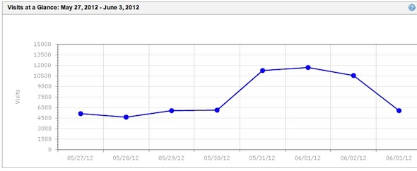 60,162 visits in a week