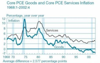Core PCE Goods and Core PCE Services Inflation 1968:1-2002:4