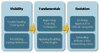 Visibility, Fundamentals, and Evolution