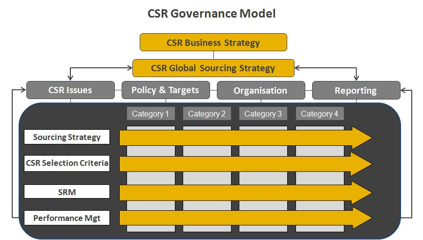 CSR Governance Model