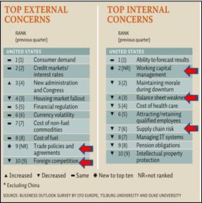 Top Internal and External Concerns for CFOs