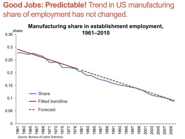 Manufacturing Job Trend