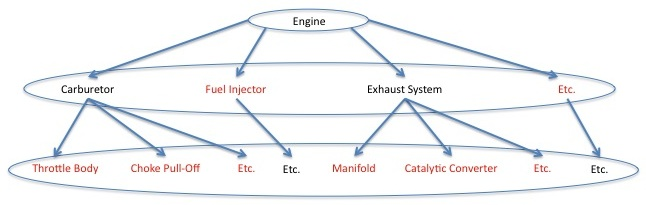 Engine Complexity